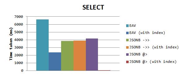 So sánh tốc độ truy vấn EAV với JSONB