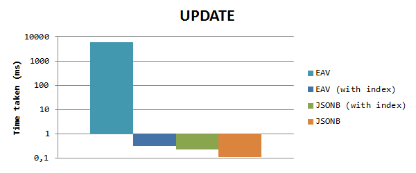 So sánh tốc độ cập nhật EAV với JSONB
